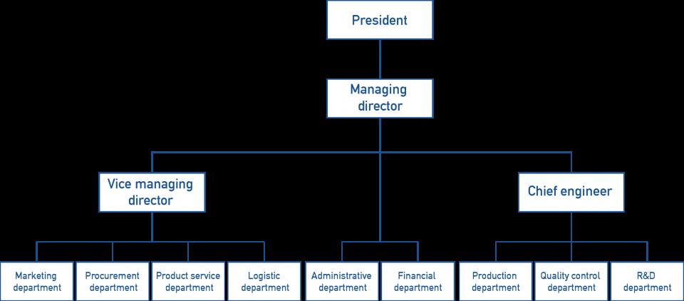 Ace Flowtech Structure